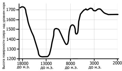 480px-Van_graph02